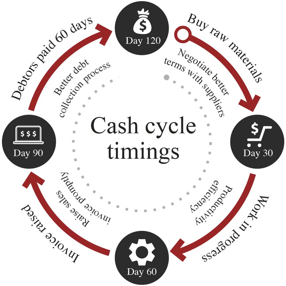 Cash is King - Harts Accountants Macclesfield & Stockport